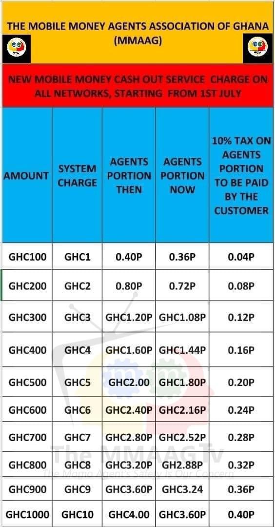 IMG 20210629 073236 - MoMo Agents Have Announced An Increase In Cash-Out Charges (Read More)